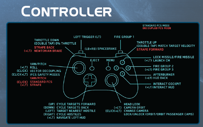 Control Controller 360 Controllers Have a Great