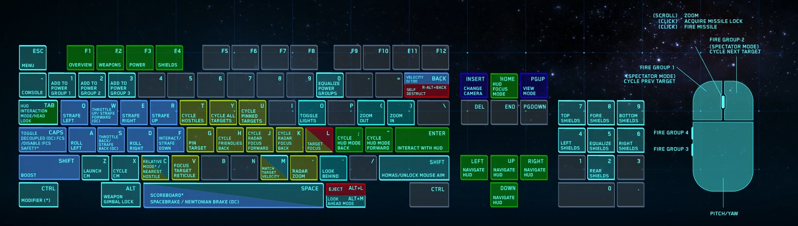 star citizen arena commander default control mappings
