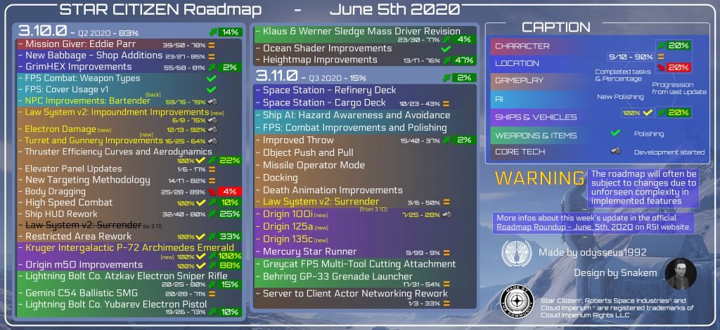 Star Citizen Roadmap Update June 5th, 2020